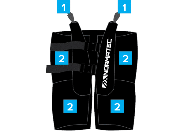 Normatec recovery